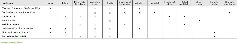 Tabel med bindemidler